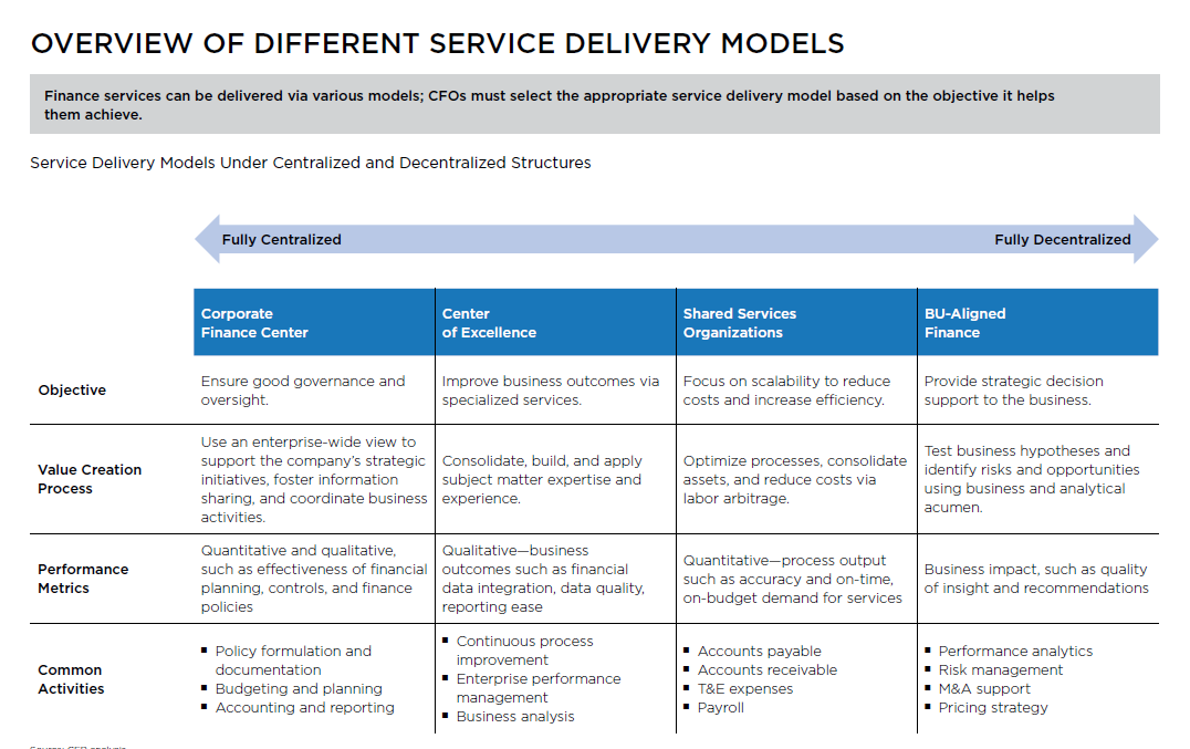 CFOs must select the appropriate service delivery model based on the objective it helps them achieve.