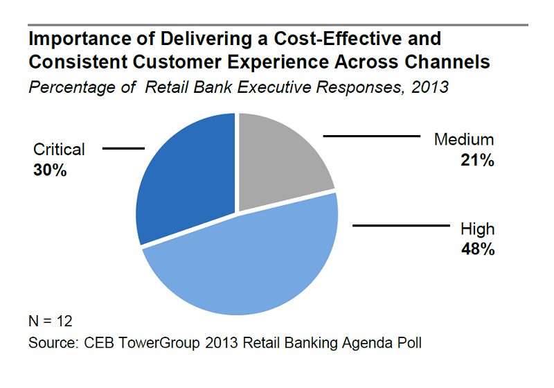 Customer Experience Across Channels