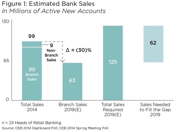 Estimated Bank Sales