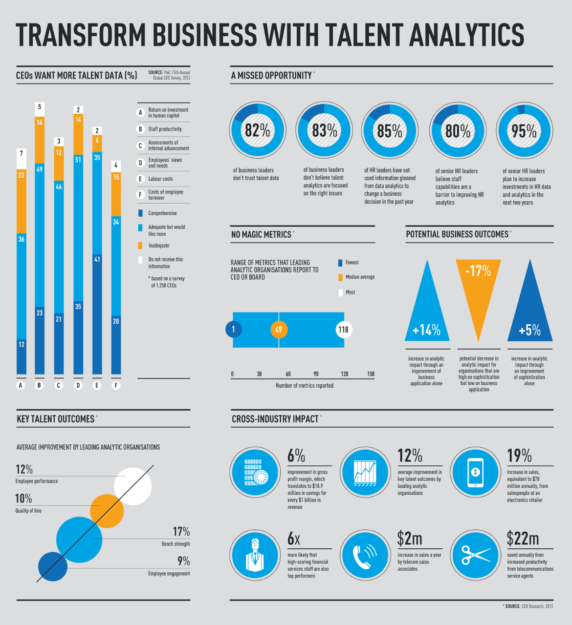 Talent Report Infographic