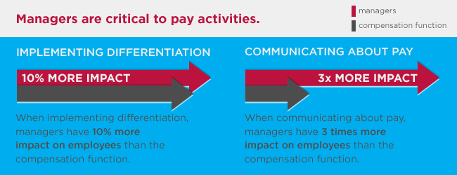 human resources manager pay graphic