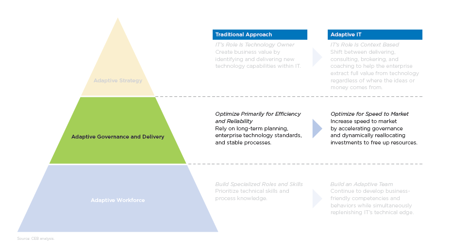 architecture governance infographic