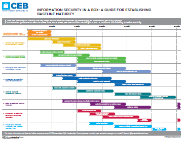 Information Security In A Box CEB - Information technology roadmap template