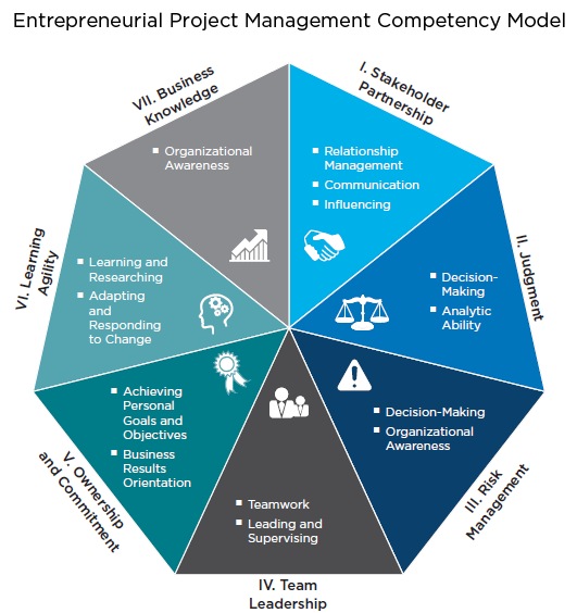 competency model for professional project managers