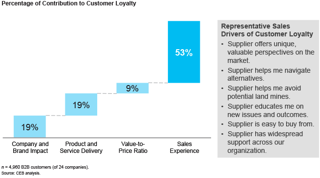 Percentage of Contribution to Customer Loyalty graph