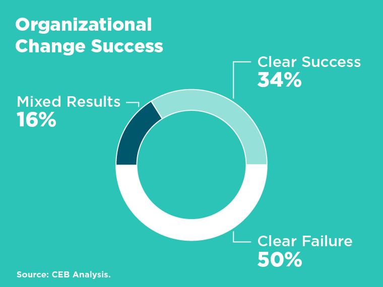 organizational change success chart