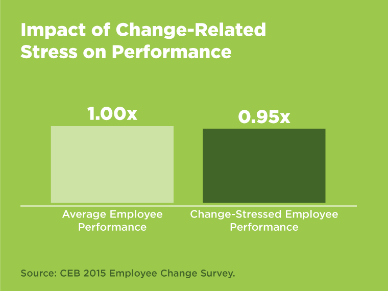 impact of change related stress chart
