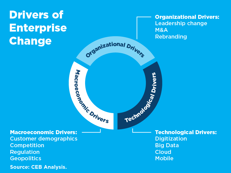 drivers of enterprise change chart