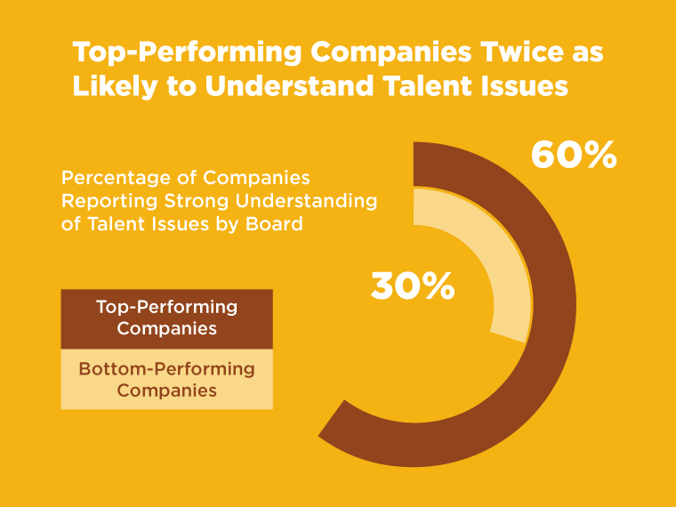 companies with strong understanding of talent issues
