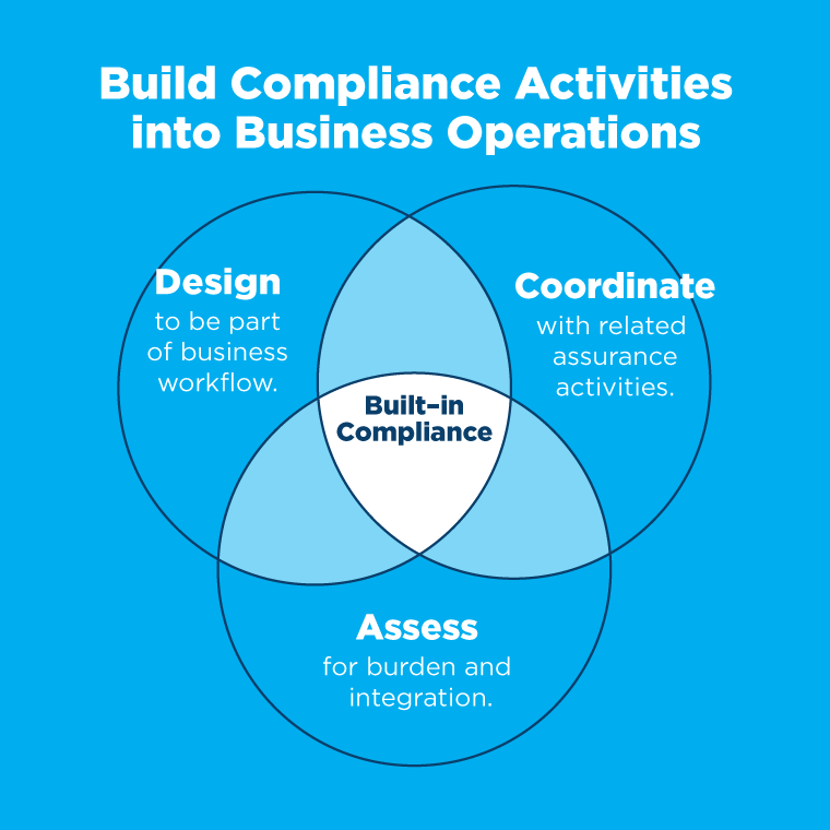 cmp-build-compliance-activities-into-business-operations-small-graph