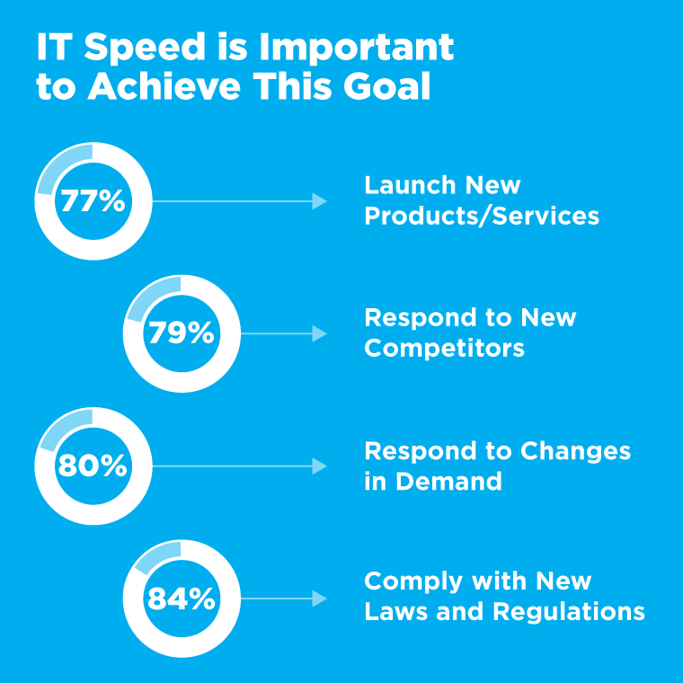 77% of Executives Say IT Speed is Important to Launch New Products and Services