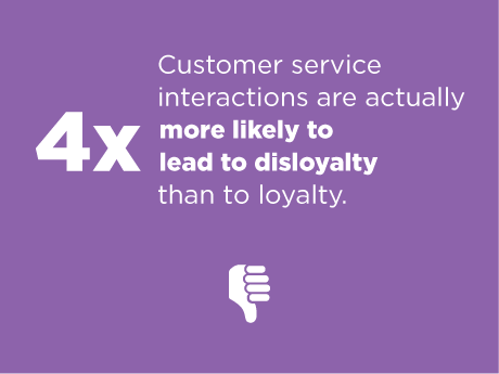 Customer Service interactions lead to more disloyalty than loyalty