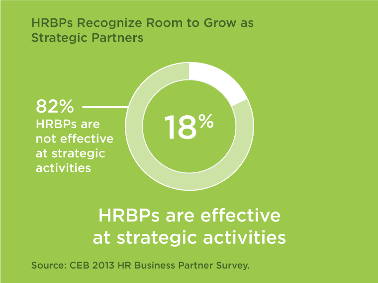 HRBPs Recognize Room to Grow as Strategic Partners chart