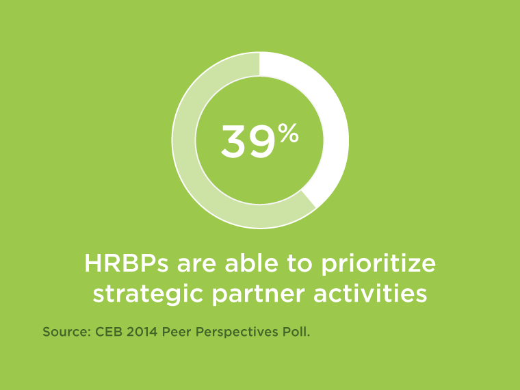 Most HRBPS Are Unable to Prioritize Strategic Activities Chart