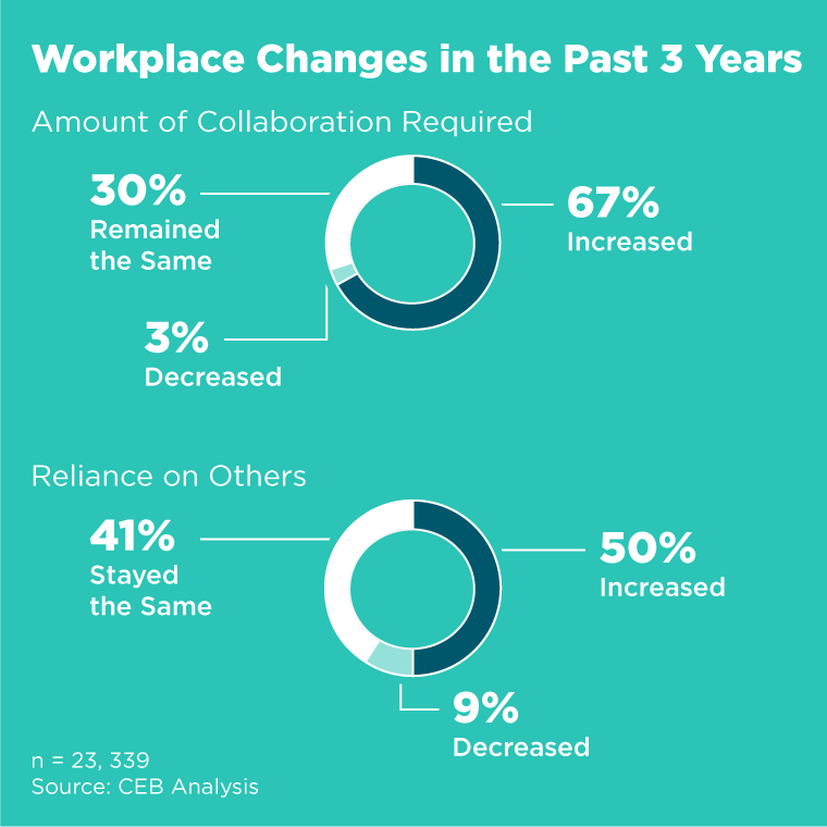 Workplaces Changes in Past 3 Years