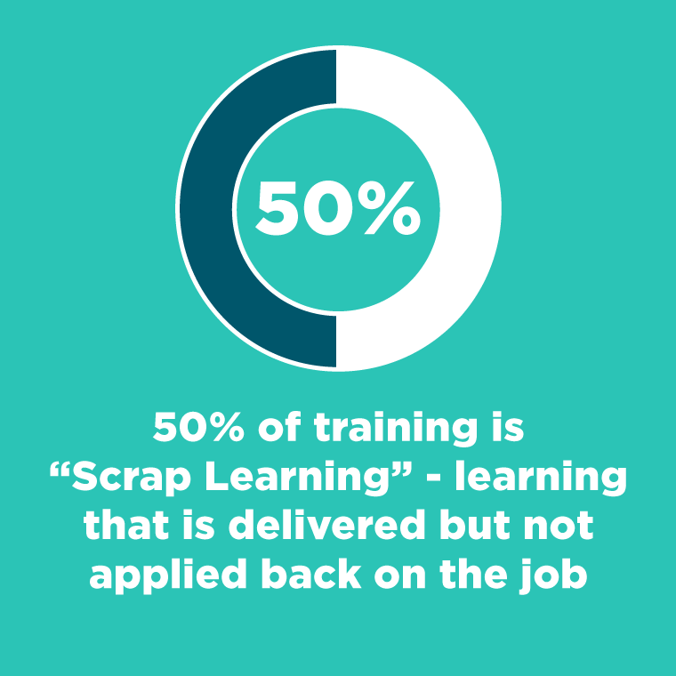 "50% of training is ""Scrap Learning"" - learning that is delivered but not applied back on the job"