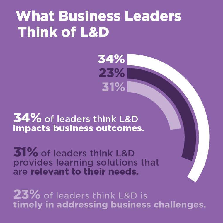 What business leaders think of L&D graph