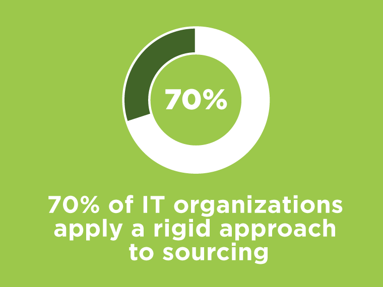 70% of IT organizations apply a rigid approach to sourcing