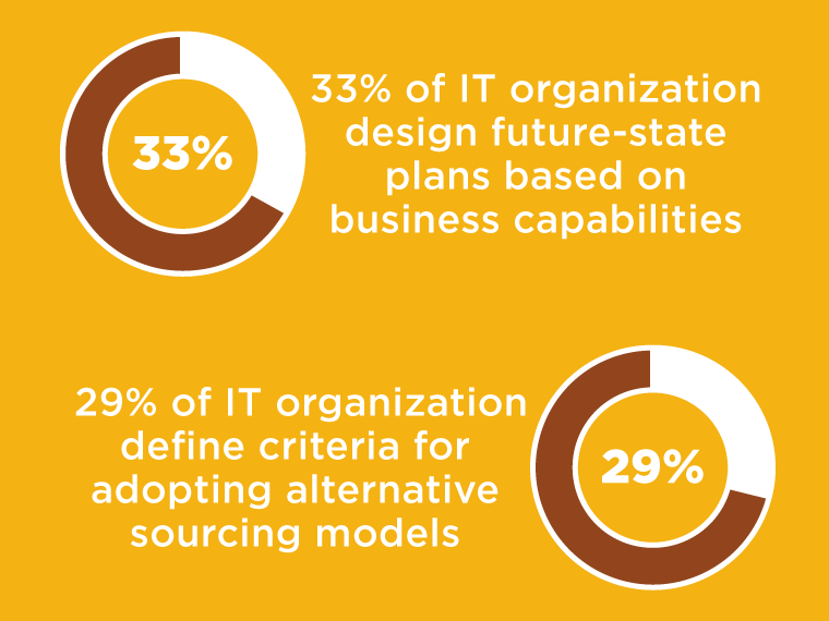 Factors undermining IT sourcing infograph