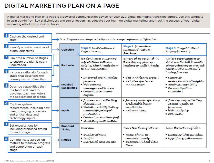Digital Marketing Plan on a Page