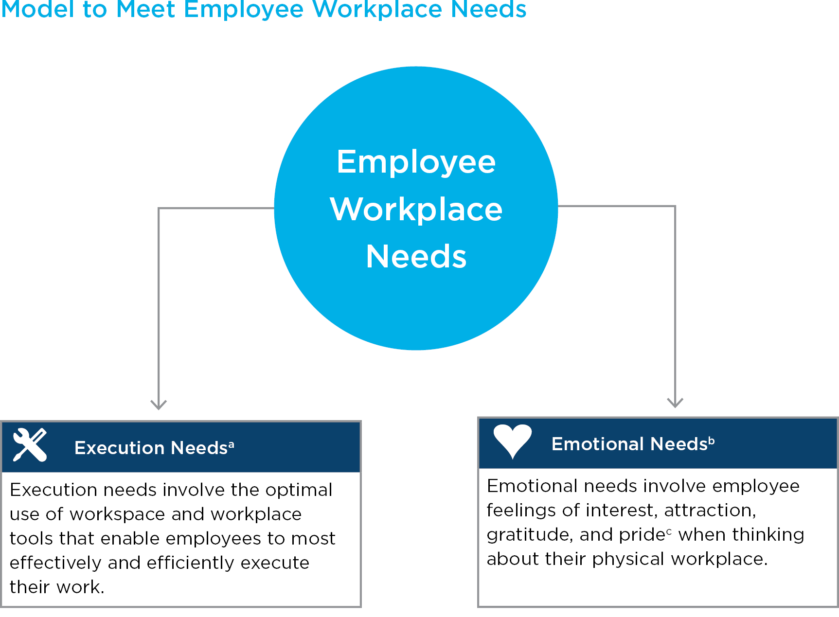 employee workplace needs