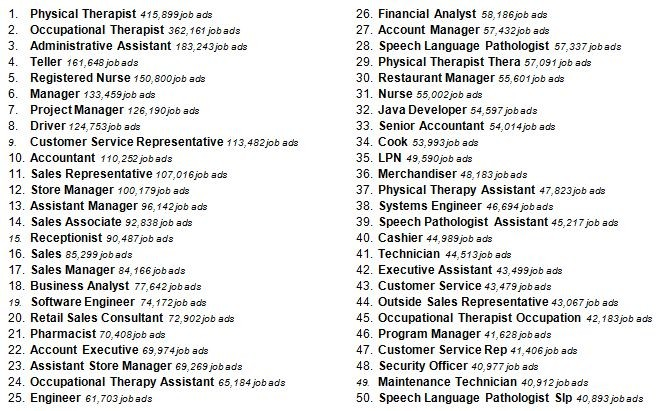 Most Common Job Titles Posted Online Ceb