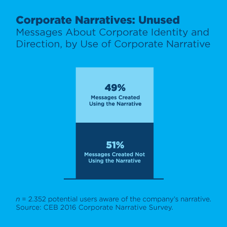 corporate narratives