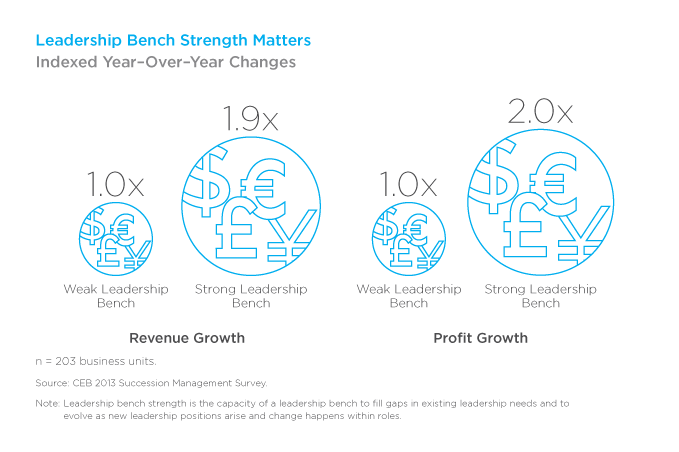 Leadership Bench Strength Matters