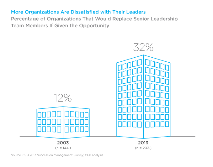 More Organizations Are Dissatisfied with Their Leaders