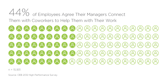 44% of Employees Agree Their Managers Connect Them with Coworkers to Help Them with Their Work