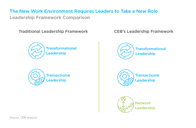 The New Work Environment Requires Leaders to Take a New Role