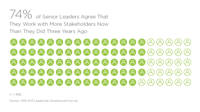74% of Senior Leaders Agree That They Work with More Stakeholders Now Than They Did Three Years Ago
