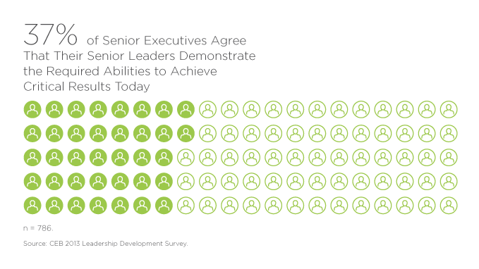 37% of Senior Executives Agree That Their Senior Leaders Demonstrate the Required Abilities to Achieve Critical Results Today