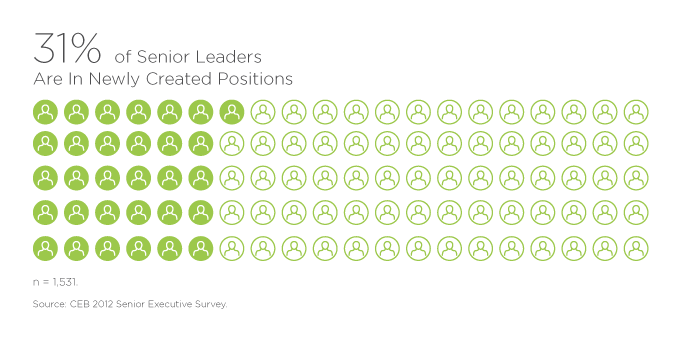 31% of Senior Leaders Are In Newly Created Positions