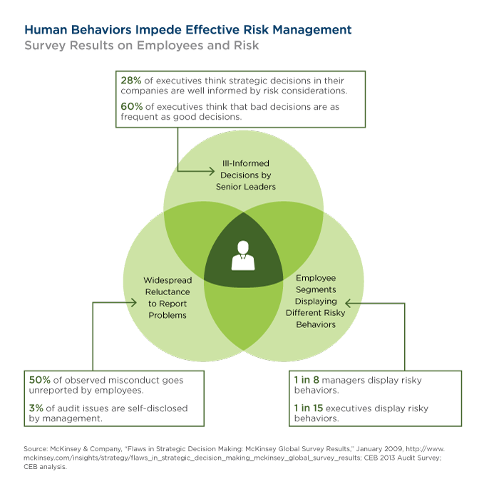 Human Behaviors Impede Effective Risk Management