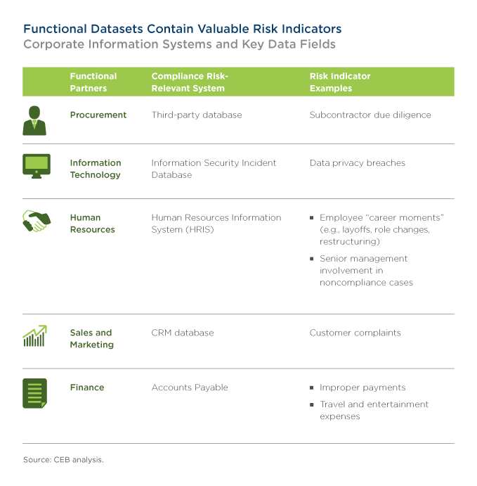 Functional Datasets Contain Valuable Risk Indicators