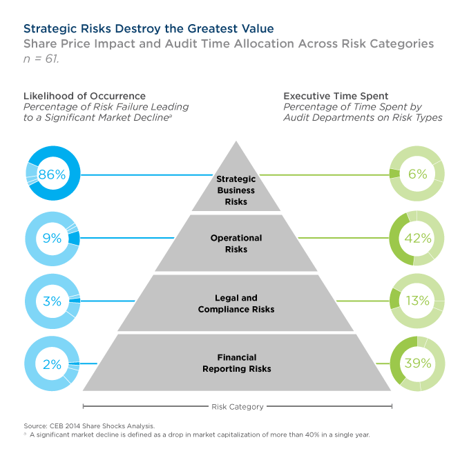 Strategic Risks Destroy the Greatest Value