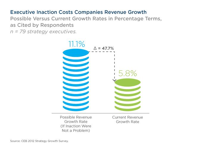 Executive Inaction Costs Companies Revenue Growth