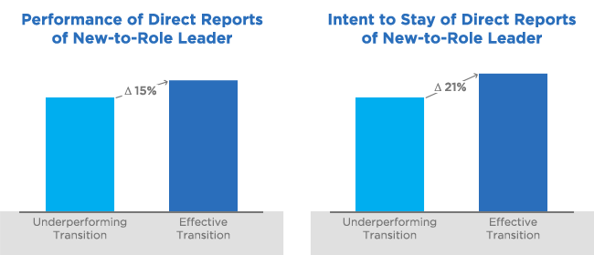 lts-new-to-role-transitions-bar-chart.png