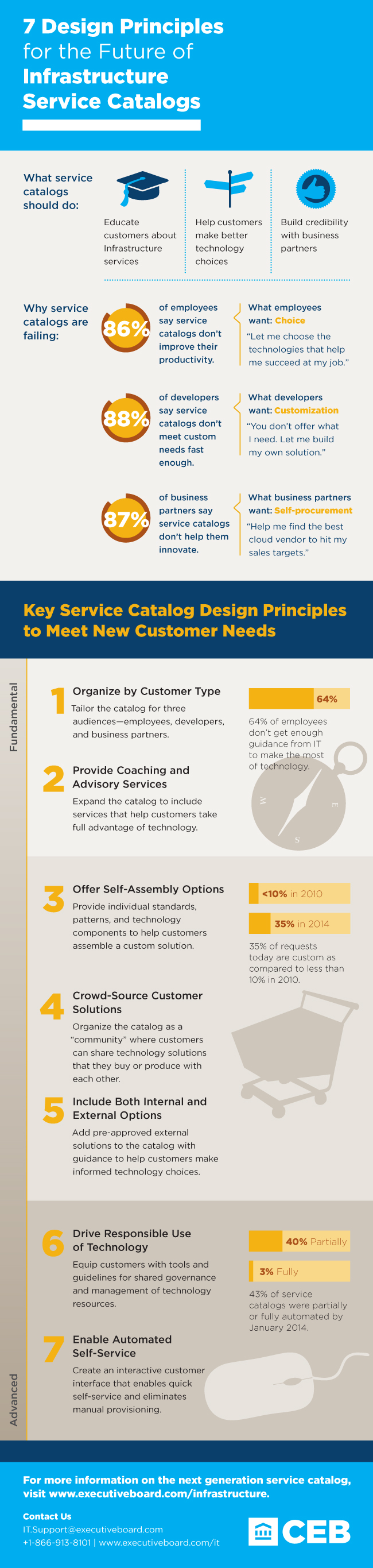 Infrastructure Service Catalog Infographic